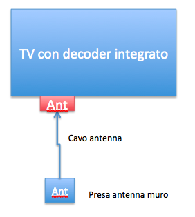 Collegamento Tv con decoder integrato