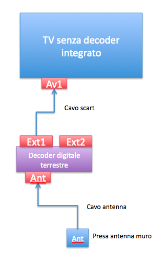 Collegamenti base Tv e decoder digitale terrestre